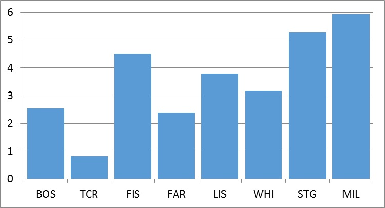 Figure 6 - Comparison across all Crossrail SCL sites of long average fallout rate (per 1000m3 shotcrete sprayed)