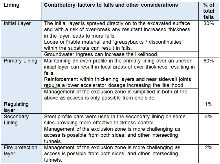 Table 2 - Factors affecting fall potential by layer