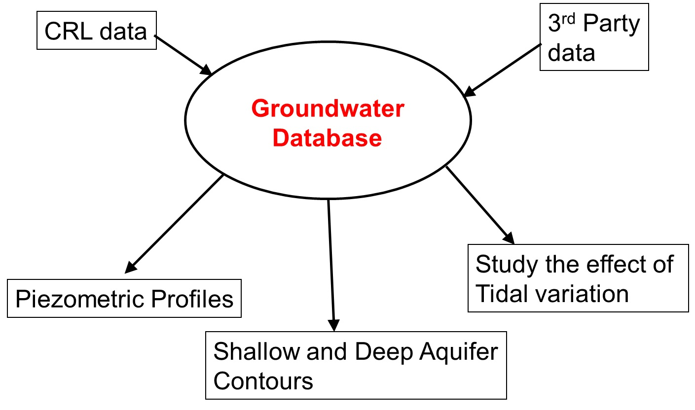Figure 5 - Implementation of groundwater monitoring strategy