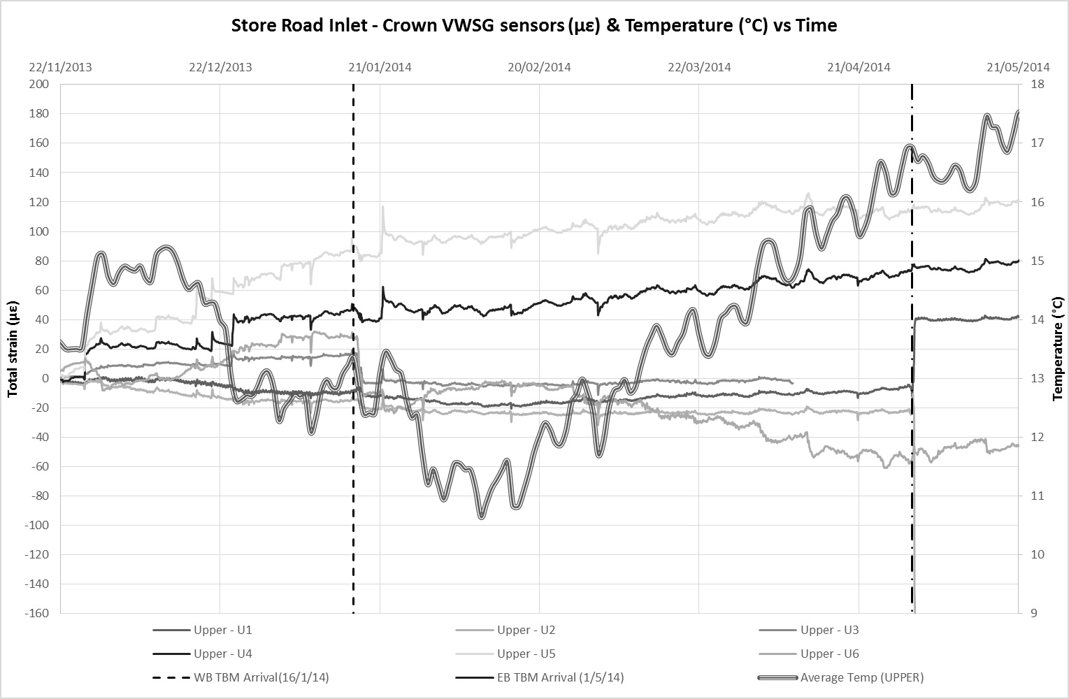 Figure 11a - VWSG with average temperature data at crown level against time