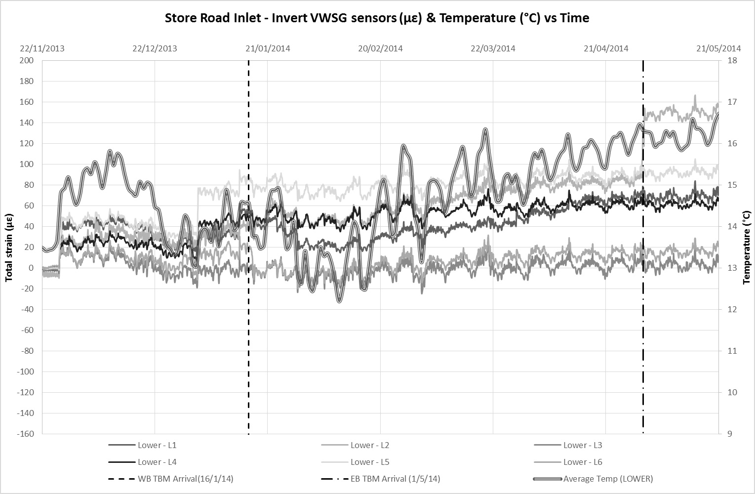 Figure 11b - VWSG with average temperature data at invert level against time