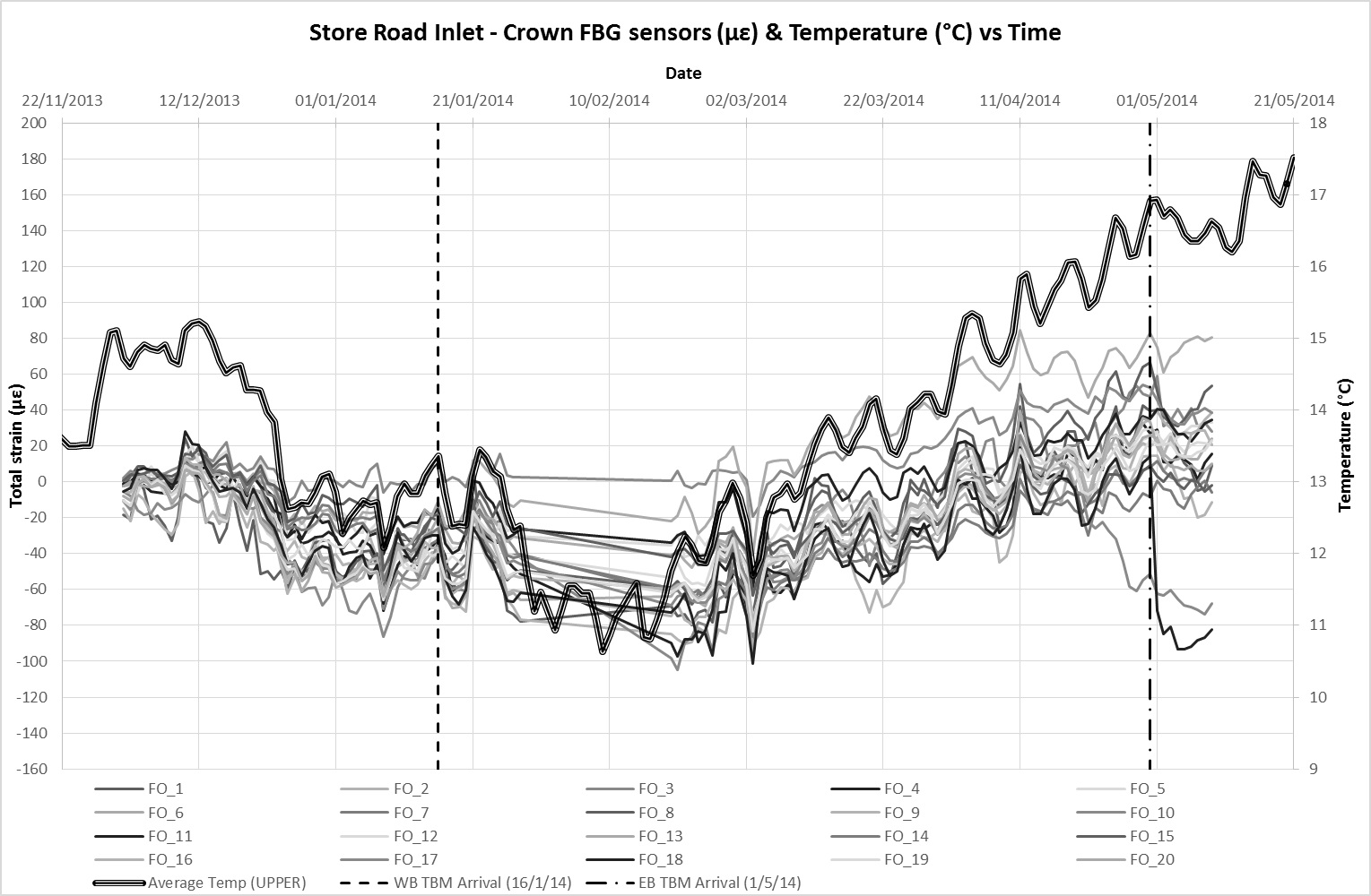 Figure 12a - FBG strain data and average temperature at crown level against time
