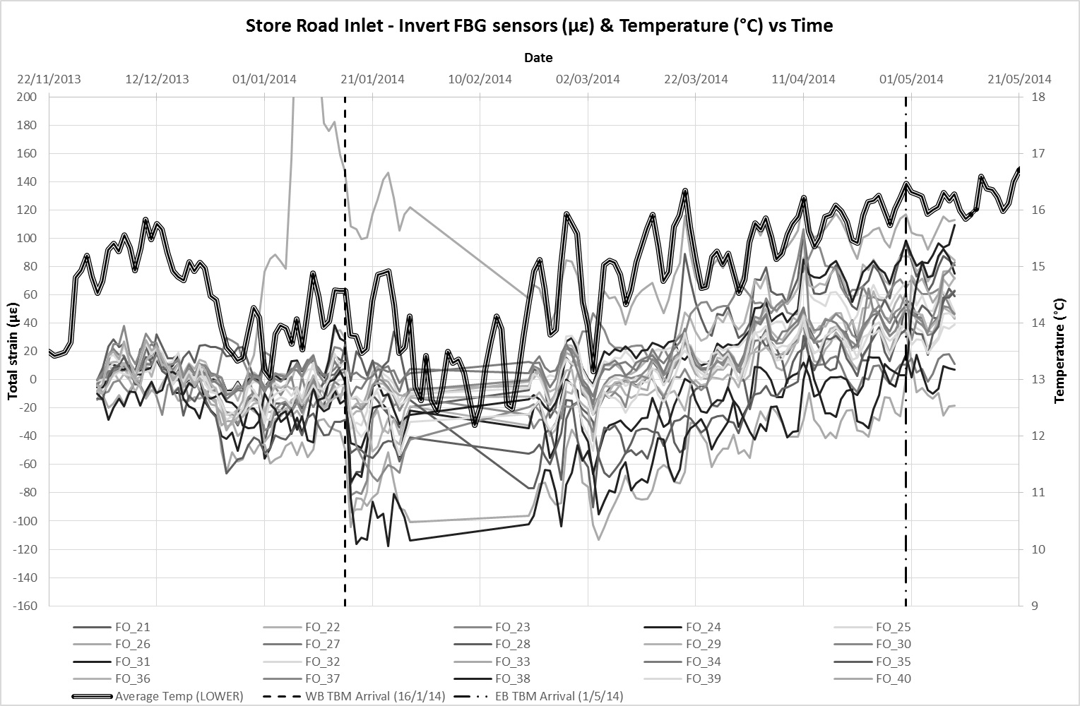 Figure 12b - FBG strain data and average temperature at invert level against time