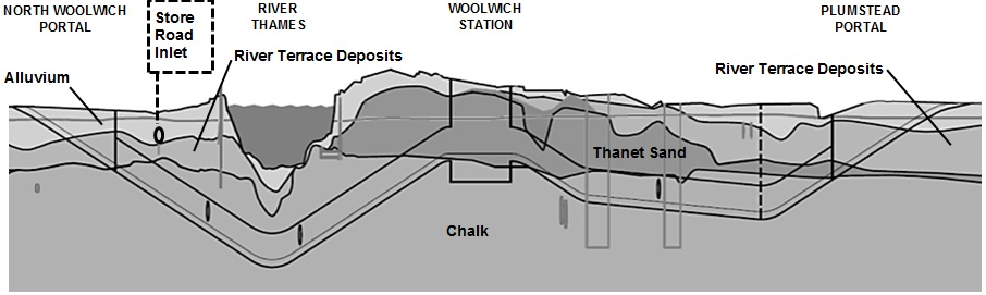 Figure 2 - Geological long section