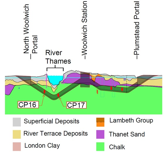 Figure 2:1 (i) - Geological profile of Thames Tunnels. Cross passages 16 and 17 where the thermal monitoring was carried out are highlighted in black