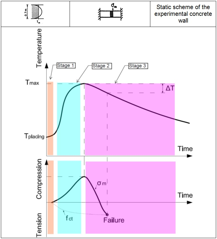 Figure 4:1 - Correlation between thermal stress and temperature growth derived in laboratory test as stated in Emborg's publication (Ref. 2)