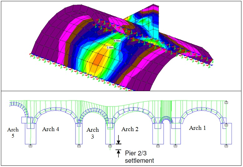 Figure 11 - 3D finite element and 2D arch modelling of Lindsey Street Bridge.