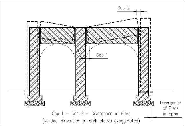 Figure 5 - Arches assumed to act like blocks as Piers diverge.