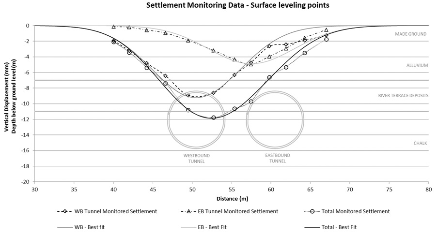 Figure 9 - Monitoring data and transverse settlement trough at surface level