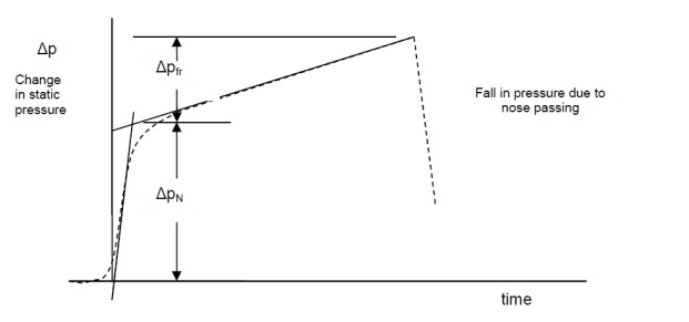 Figure 1 - Definition of Nose Pressure Rise,△pN, and Friction Pressure Rise △pfr (Reproduced from Train Technical Specification[1])