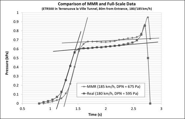 Figure 7 - Comparison of Full-Scale and MMR Data for ETR500 in Tunnels