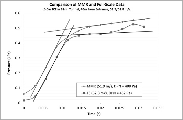 Figure 8 - Comparison of MMR and Full-Scale Data for a 5-car ICE Train in an 82 m2 Tunnel