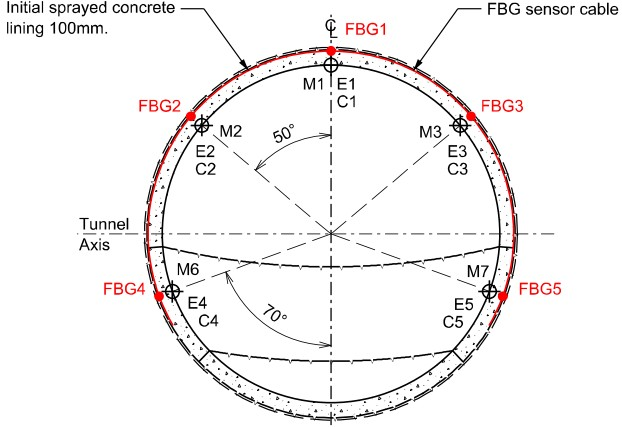 Figure 3 - Fully instrumented monitoring sections in RTE2 showing the position of the prisms (M1 to M7), the fibre Bragg gratings (FBG1 to FBG5) and the earth and concrete stress cells (E1 to E5 and C1 to C5 respectively).