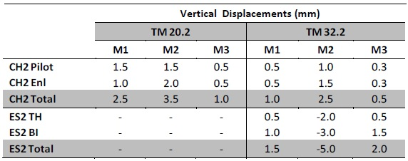 Table 1 - Calculated incremental vertical displacements in the 3D FE model during the various construction stages.