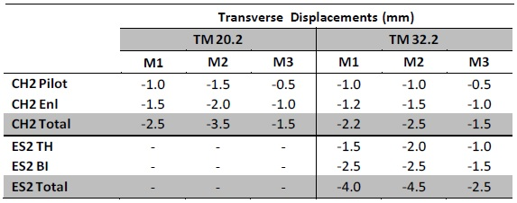 Table 2 - Calculated incremental transverse displacements in the 3D FE model during the various construction stages.
