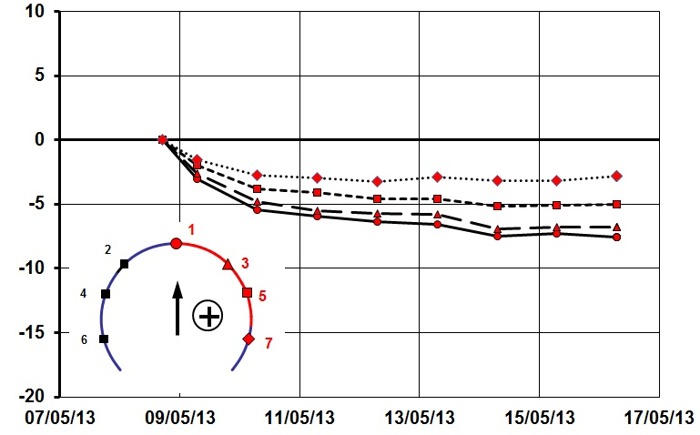 Figure 6 - PTW-W Enlargement. Chainage 99, 10.5 m diameter, represents typical vertical displacements versus time.