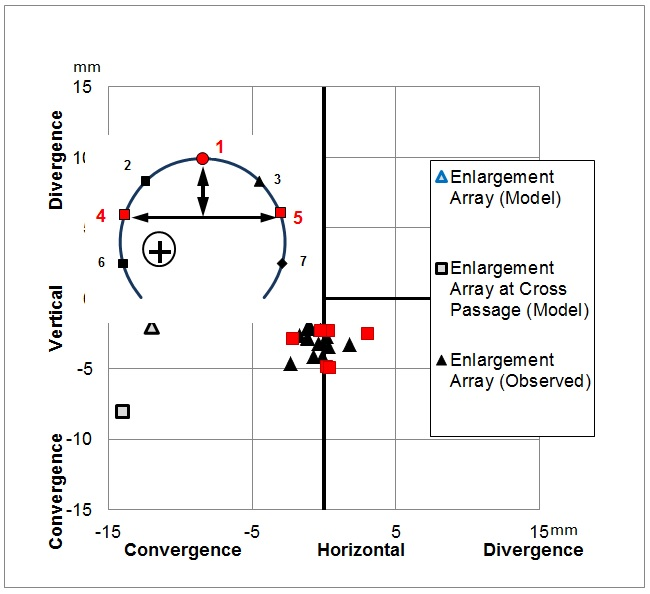 Figure 7 - PTW-W Enlargement. Comparison of predicted (modelled) horizontal and vertical convergence / divergence between point 1 (crown) and points 4 and 5 (above axis level). Posi-tive = divergence /elongation; negative = convergence / shortening. For vertical convergence the settlement of points 4 and 5 is averaged.