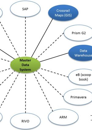 Approach to Master Data Management at Crossrail