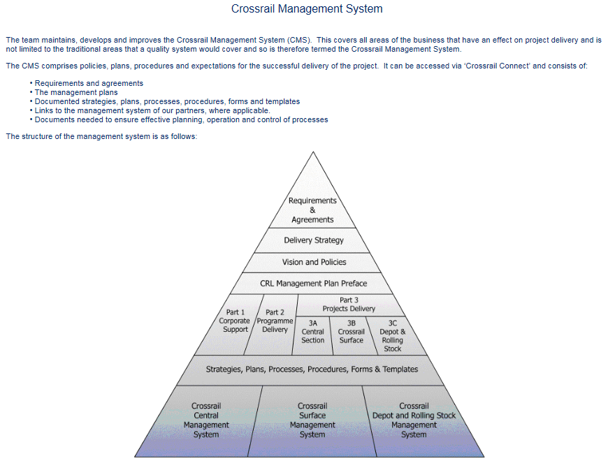 Crossrail management system crossrail learning legacy figure 4 original cms document based process pronofoot35fo Images
