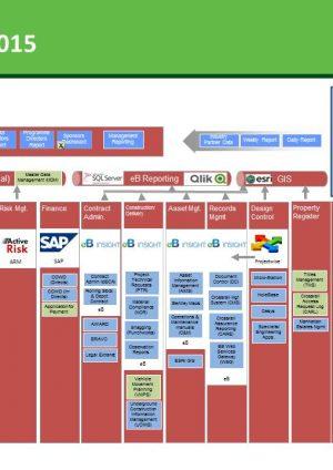Data Architecture Strategy
