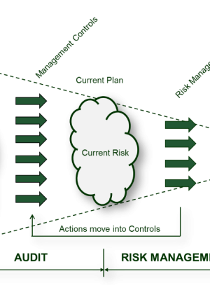 Risk and Assurance