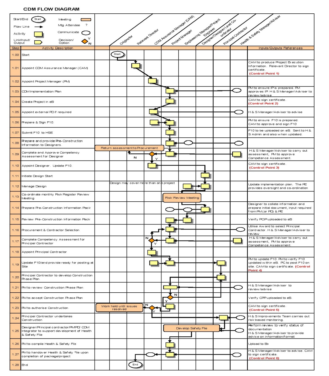 Cdm 2015 Multi Site Arrangements Crossrail Learning Legacy