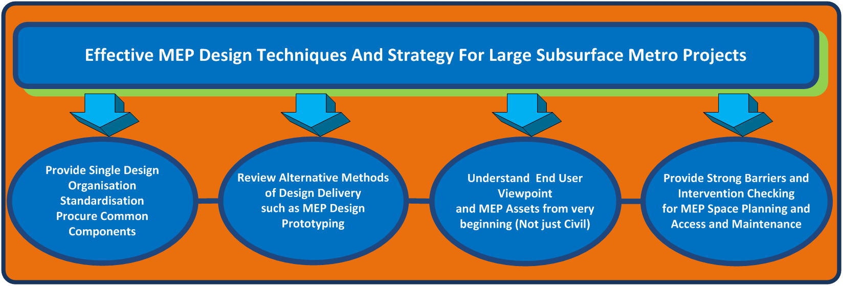 Effective Mep Design Techniques And Strategy For Large