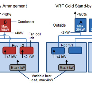 Duty & Stand-by Arrangements for VRF and DX Cooling Systems