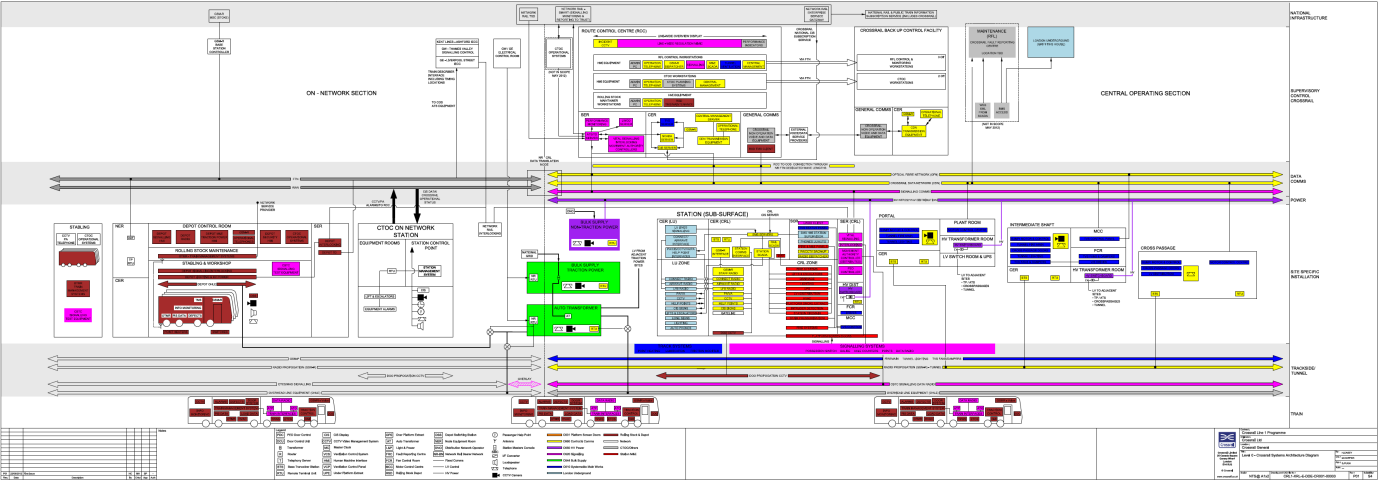 Systems architecture models in crossrail design and delivery figure 7 level 0 systems architecture diagram during scheme design phase freerunsca Images