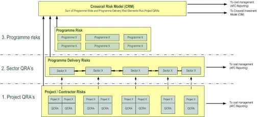 Quantitative Cost Risk Assessment