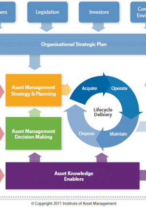Better Information Management to Optimise Whole Life Business Decisions