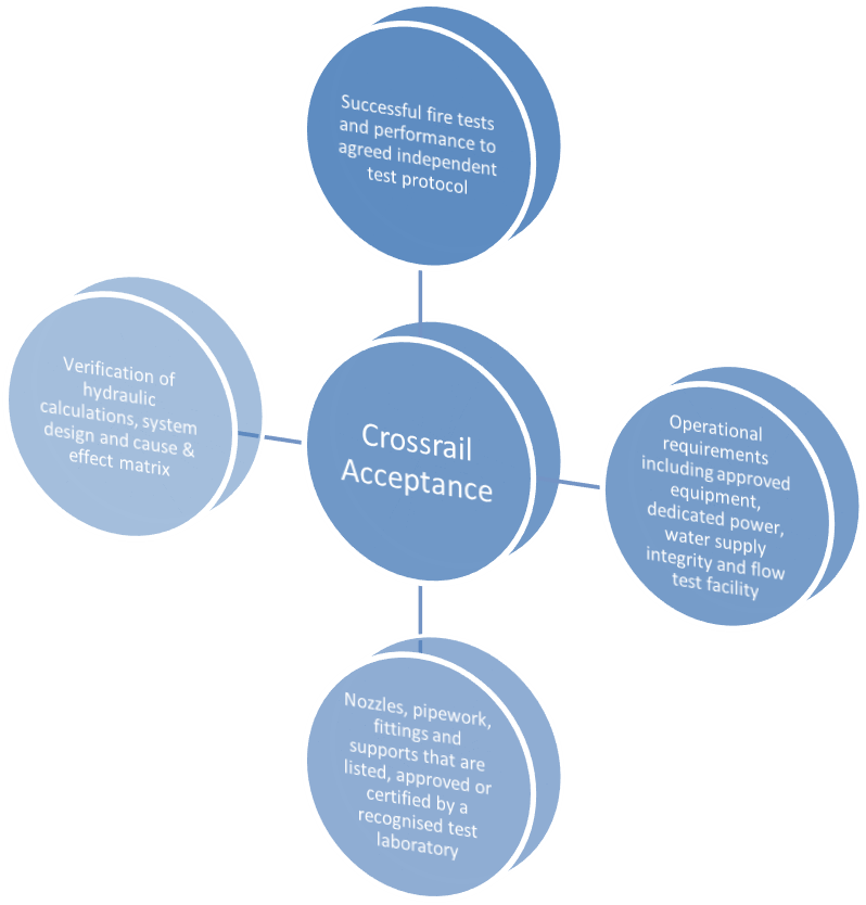 Watermist Systems Understanding The Technology Crossrail Learning Legacy
