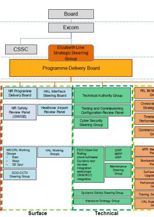 Crossrail Programme Governance